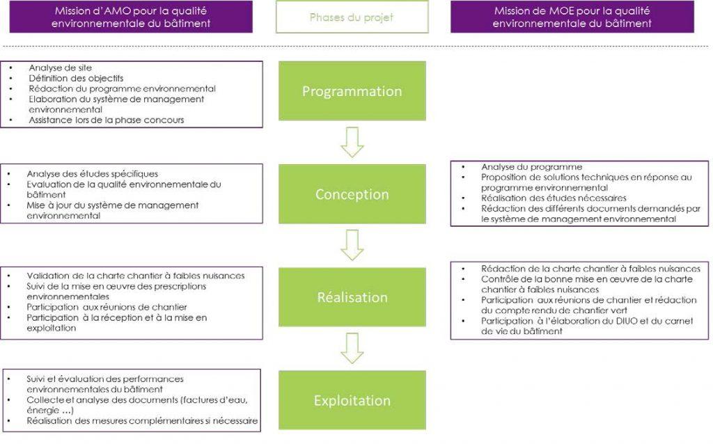Qualité Environnementale des Bâtiments déroulement