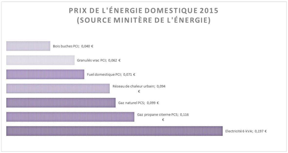 Comparaison des coûts du kilowattheure 2015