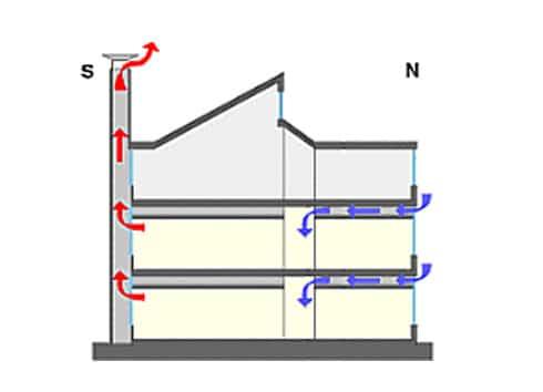 La ventilation naturelle