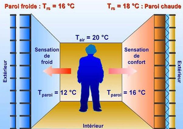 confort-temperature-ressentie