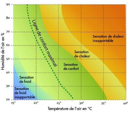 schema-chaleur-humidite