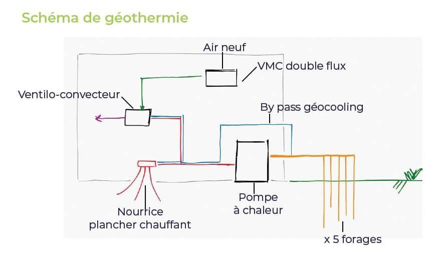 schema geothermie Nutrimenthe