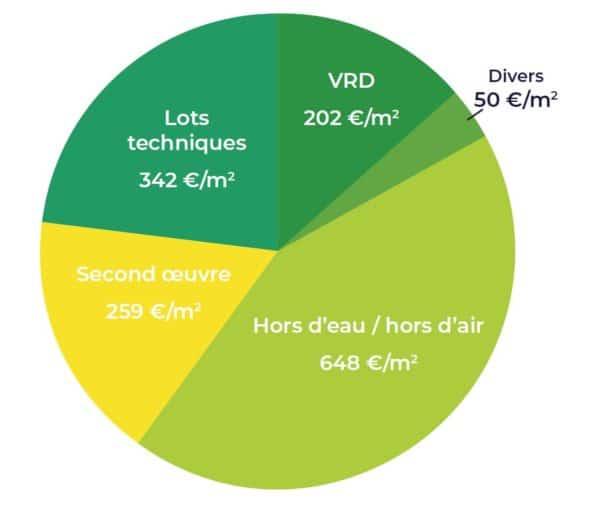schema nutrimenthe Coût global avec VRD